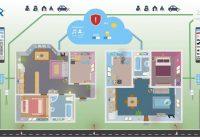 KNX muestra en una App como prepara su futuro con el IoT