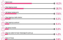 Un estudio demuestra el uso de los asistentes virtuales cuando se conduce (en Estados Unidos)
