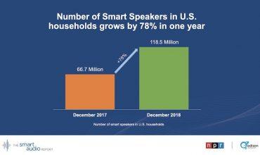 Un estudio en Estados Unidos muestra que hay más de 118 millones de altavoces inteligentes