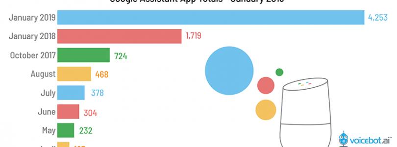 """Google Assistant posee 4.253 """"Actions"""" en Enero de 2019 frente a los 78.0000 """"Skills"""" de Alexa"""