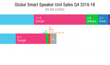 Amazon crece en cuota mundial de altavoces inteligentes y Google reduce distancias