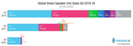 Amazon crece en cuota mundial de altavoces inteligentes y Google reduce distancias