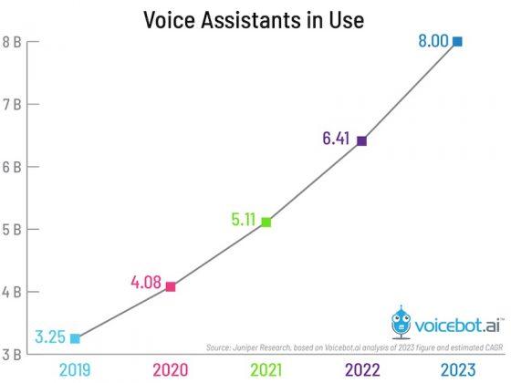 La analista Juniper estima que hay 3.250 millones de asistentes virtuales en funcionamiento y el 30% pertenece a Google