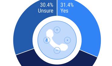 Uno de cada tres estadounidenses preferirían tener la atención al cliente por medio del altavoz inteligente