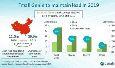 China aumenta en 166% la entrada de Smart Speakers en 2019 con Alibaba a la cabeza