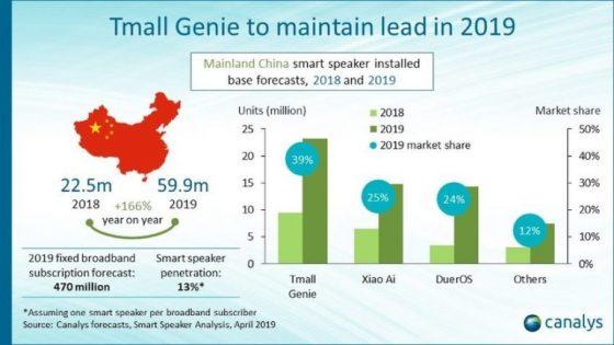 China aumenta en 166% la entrada de Smart Speakers en 2019 con Alibaba a la cabeza