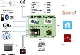 OpenMQTTGateway: Un proyecto para convertir diferentes protocolos a MQTT