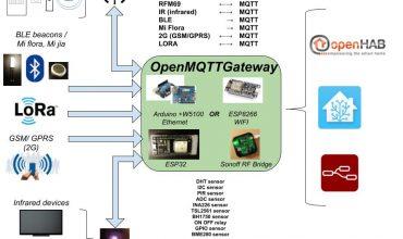 versión OpenMQTTGateway