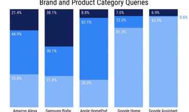 Google Assistant vuelve a ganar al resto de asistentes en nuevo estudio