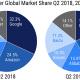cuota de mercado de los altavoces inteligentes en Q2