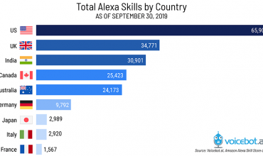 alexa 100.000 skills