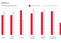 Los asistentes virtuales son cada vez menos precisos, aunque Google sigue reinando