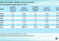 venta de altavoces en el tercer cuarto de 2019