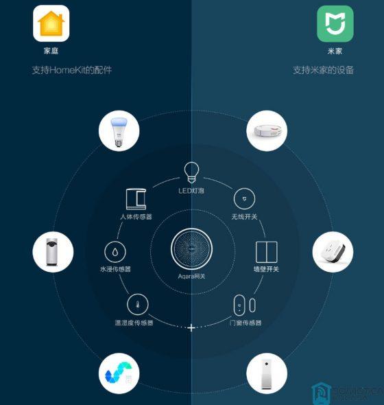 Xiaomi comercializará sus productos de domótica con Aqara en Estados Unidos muy pronto
