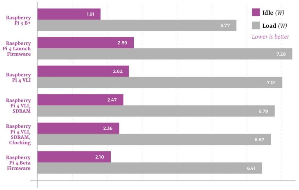 consumo de la raspberry pi 4 con los firmware distintos