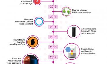 una década de asistentes virtuales