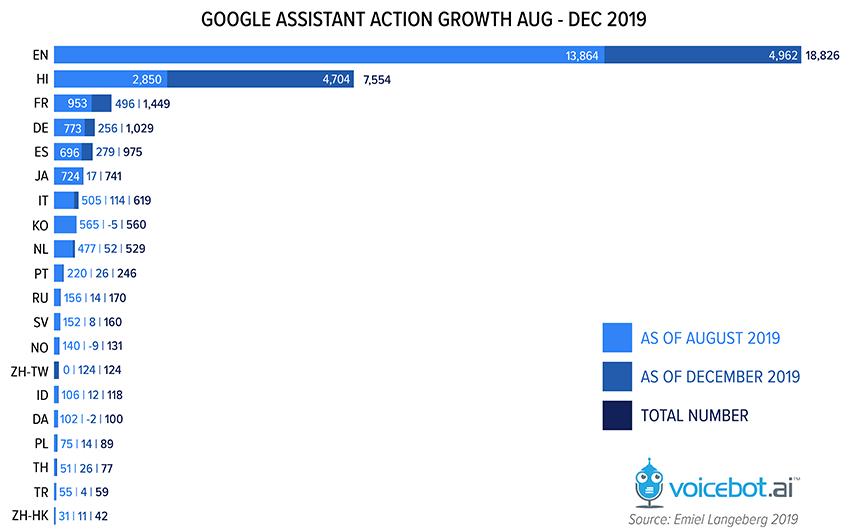 activaciones de actions de 2019 de google assistant