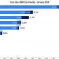 crecimiento de los skills de 2019 similar al de 2016