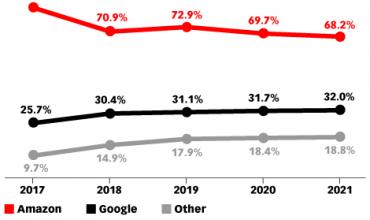 estadística de uso de altavoces inteligentes en Estados Unidos