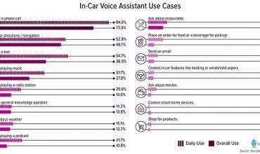 uso de los asistentes virtuales en los coches