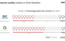 google es un 17% más preciso que Alexa