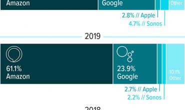 estadísticas de echo frente a los google home en estados unidos