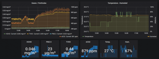 Grafanaa con los datos del sensor