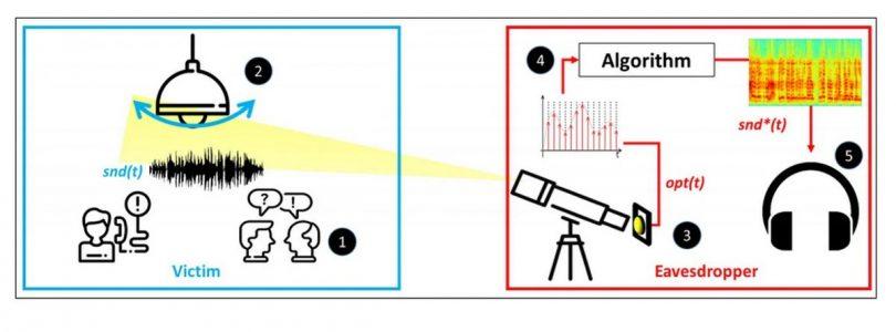 escuchar conversación observando las vibraciones de las bombillas