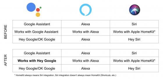 """Google cambiará el sello de """"Works with Google Assistant"""" por el de """"Works with Hey Google"""""""