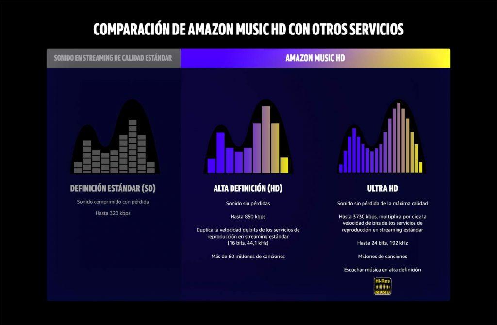 comparativa de la calidad con Amazon Music HD