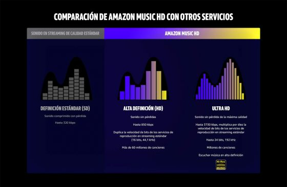comparativa de la calidad con Amazon Music HD