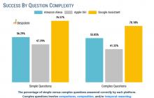 Prueba comparando a los asistentes virtuales con preguntas complejas