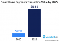Los asistentes virtuales llegarán a los 164.000 millones en compras por voz