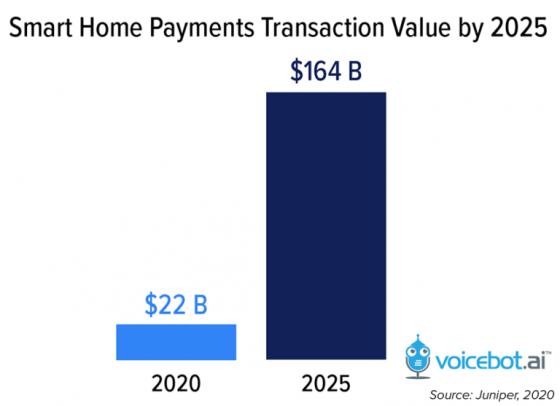Las compras por voz llegarán a los 164.000 millones de dólares en 2025